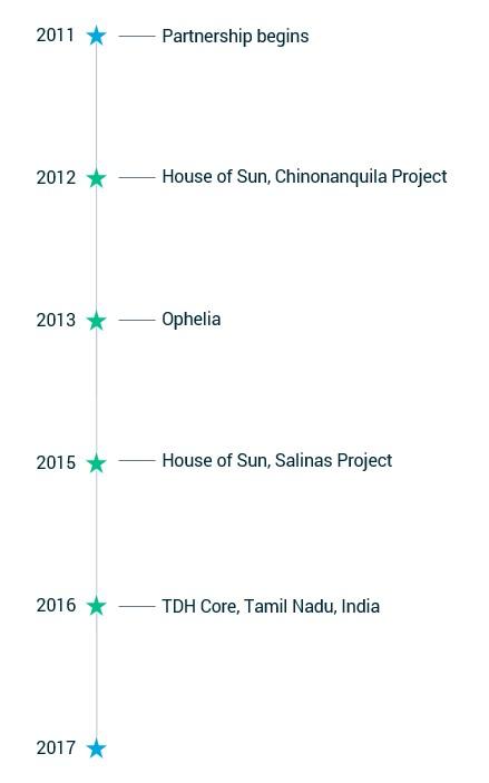 TDH-Timeline